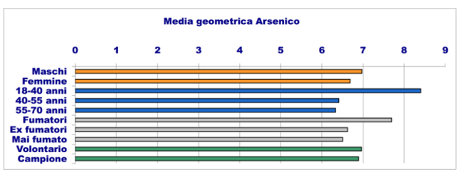 invetta media geometrica arsenico