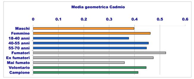 invetta media geometrica cadmio