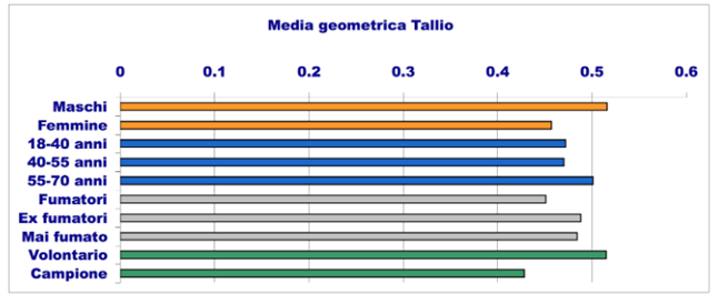 invetta media geometrica tallio