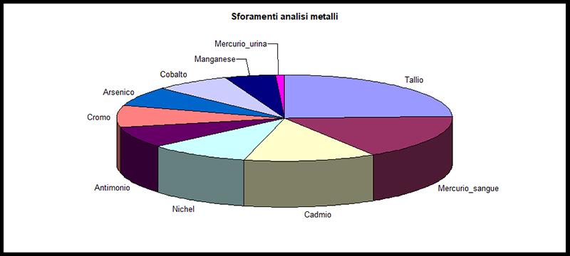 invetta sforamenti metalli