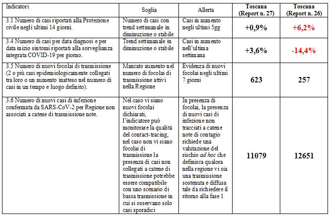 toscana Covid 19 report 27 nuvolone