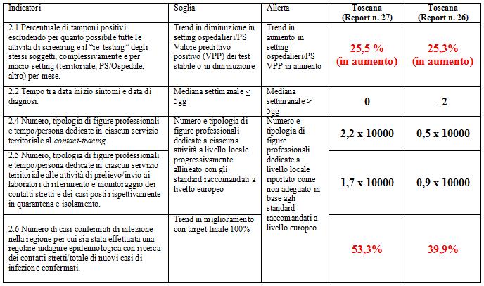 toscana Covid 19 report 27 nuvolone3